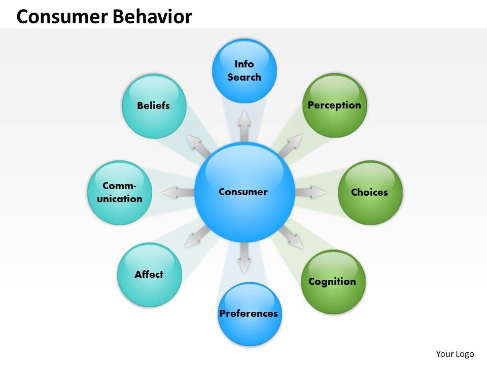thesis on consumer buying behaviour