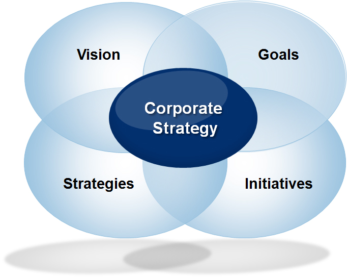 http://study.aisectonline.com/images/Corporate Strategy (BBA-English).jpg