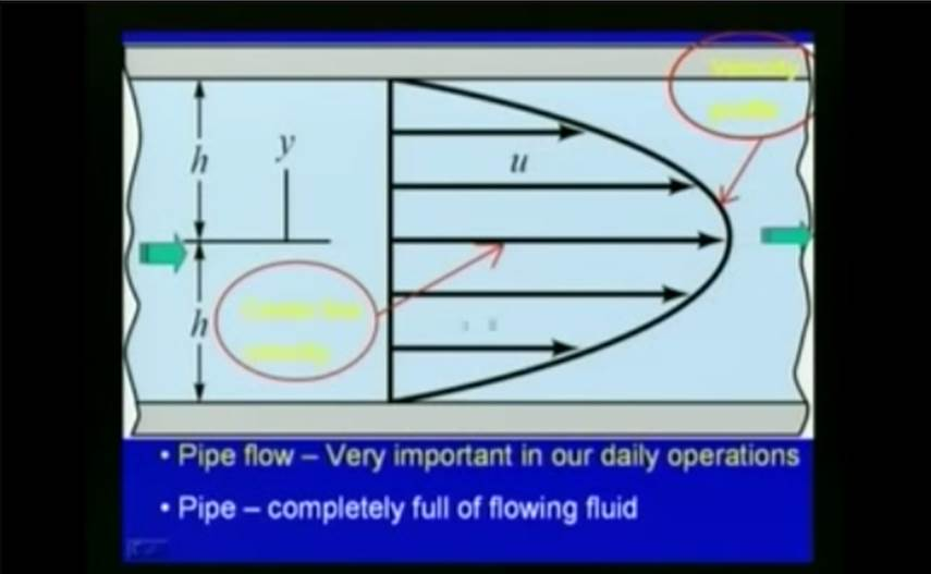 http://study.aisectonline.com/images/Lec - 36 Pipe Flow Systems.jpg
