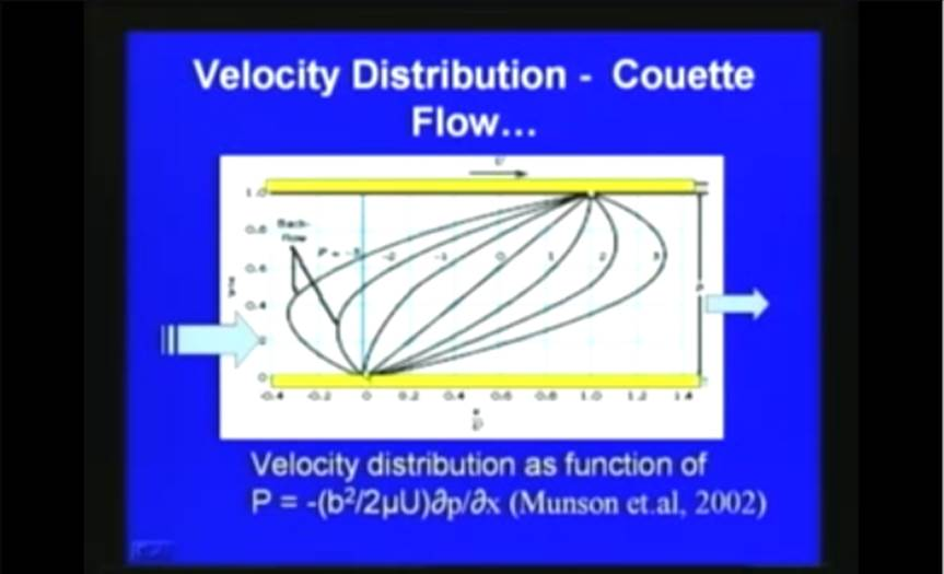 http://study.aisectonline.com/images/Lec-18 Laminar and Turbulent Flows.jpg