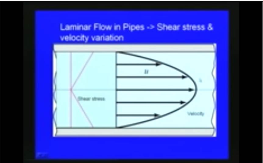 http://study.aisectonline.com/images/Lec-19 Laminar and Turbulent Flows.jpg