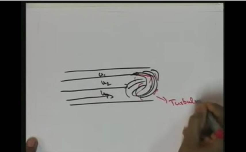 http://study.aisectonline.com/images/Lec-20 Laminar and Turbulent Flows.jpg