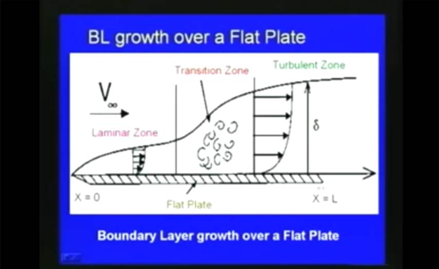 http://study.aisectonline.com/images/Lec-30 Boundary Layer Theory and Applications.jpg