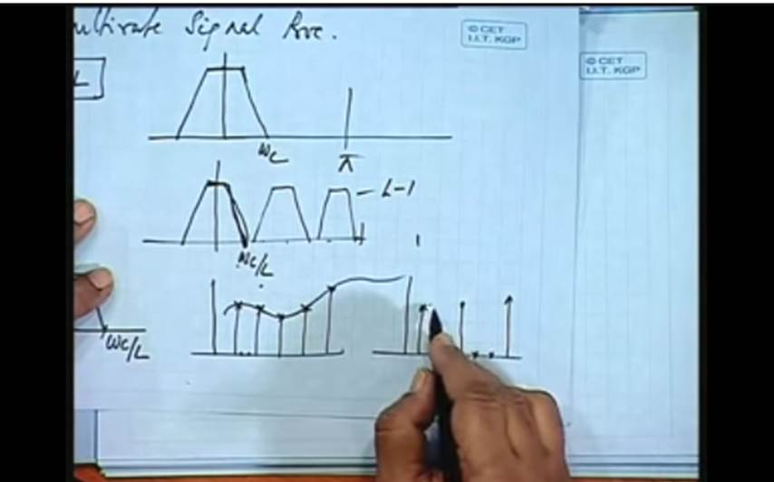 http://study.aisectonline.com/images/Lec-34 Multi rate Signal Processing(Contd...).jpg