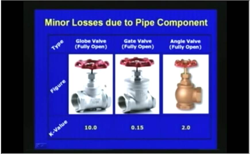 http://study.aisectonline.com/images/Lec-38 Pipe Flow Systems.jpg