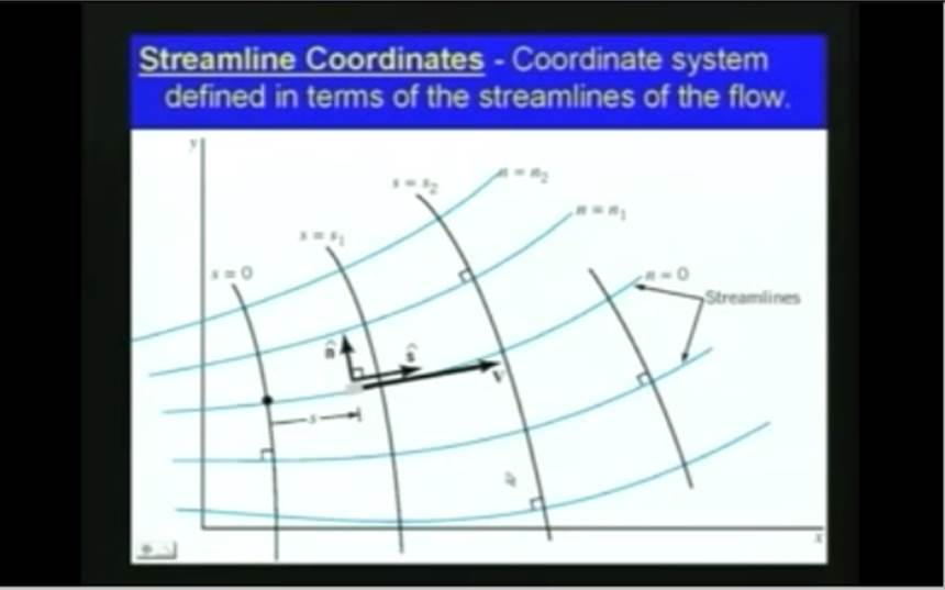 http://study.aisectonline.com/images/Lec-7 Kinematics of Fluid Flow.jpg
