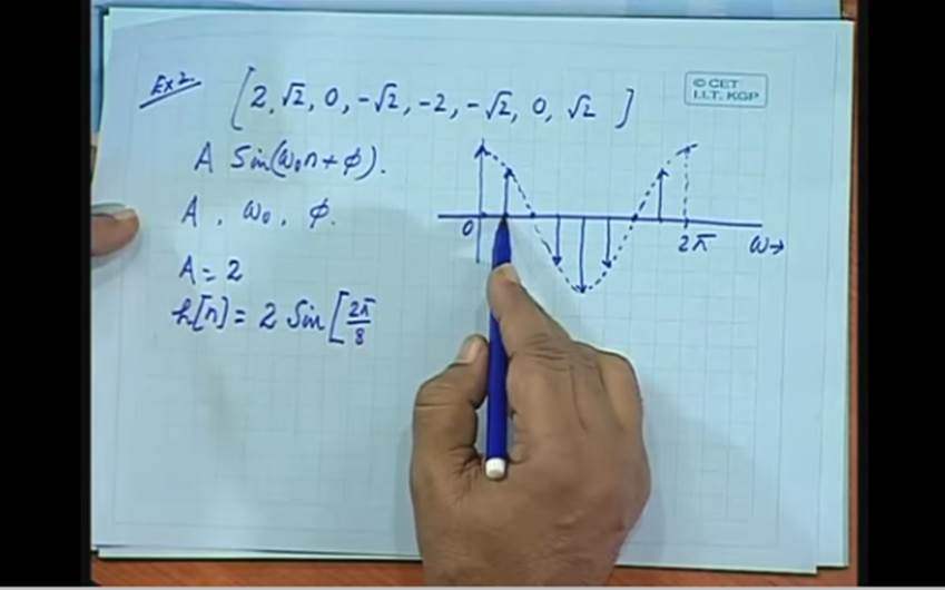 http://study.aisectonline.com/images/Lec-8 Tutorial on Discrete Time Signals&Their Transforms.jpg