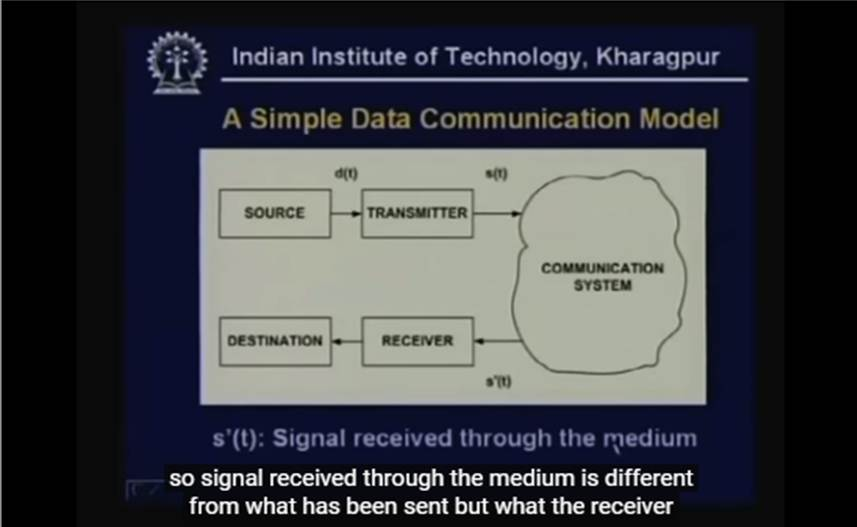 http://study.aisectonline.com/images/Lecture - 1 Introduction and Course Outline - Data Communication.jpg