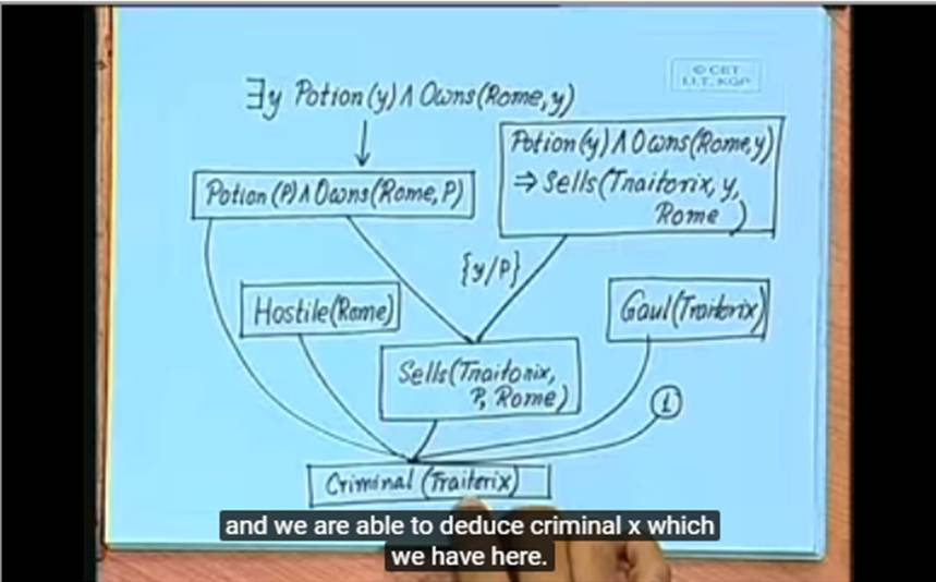http://study.aisectonline.com/images/Lecture - 10 Inference in First Order Logic.jpg