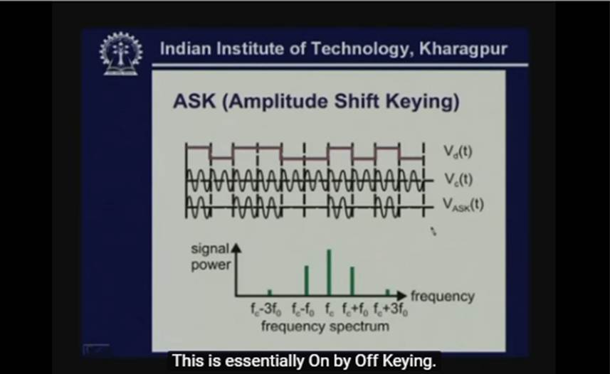 http://study.aisectonline.com/images/Lecture - 10 Transmission of Analog Signal - II.jpg