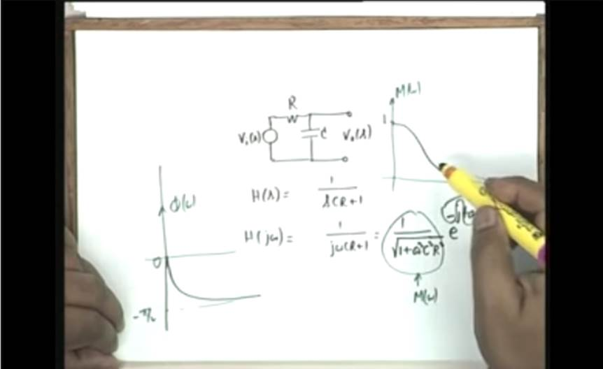 http://study.aisectonline.com/images/Lecture - 11 Amplitude and Phase of Network Functions.jpg