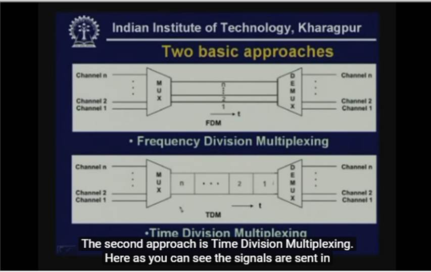 http://study.aisectonline.com/images/Lecture - 11a Multiplexing.jpg