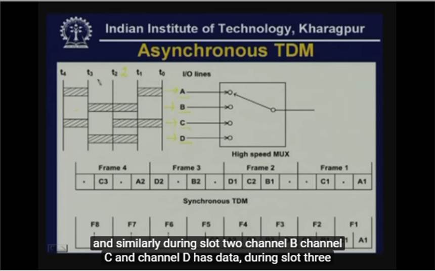 http://study.aisectonline.com/images/Lecture - 11b Multiplexing.jpg