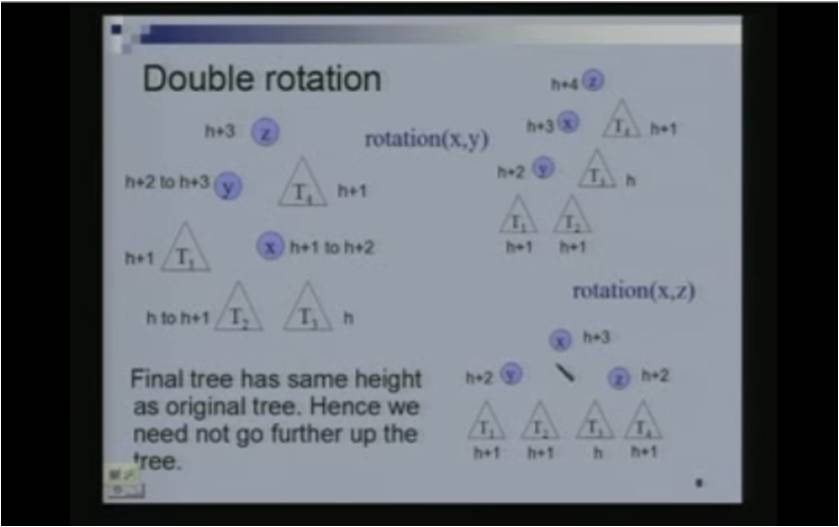 http://study.aisectonline.com/images/Lecture - 12 AVL Trees.jpg