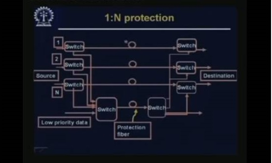 http://study.aisectonline.com/images/Lecture - 12 Protection and Restoration.jpg