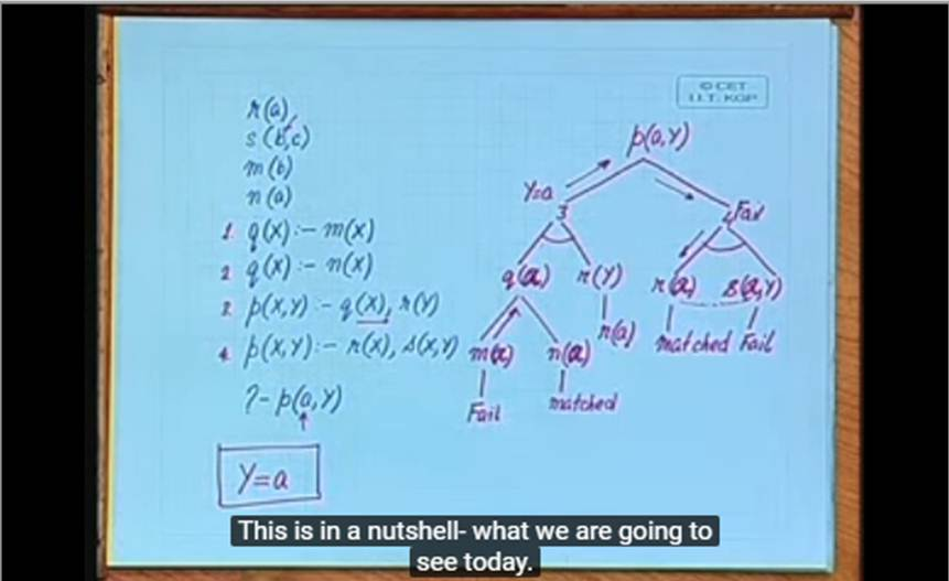 http://study.aisectonline.com/images/Lecture - 15 Prolog-Exercising Control.jpg