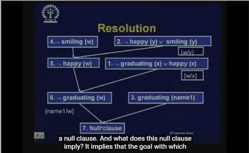 http://study.aisectonline.com/images/Lecture - 15 Resolution in FOPL.jpg