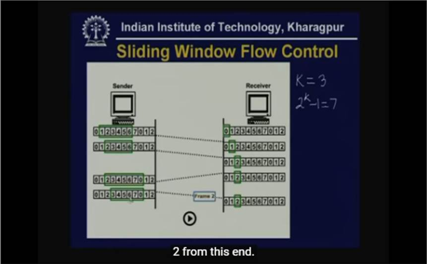 http://study.aisectonline.com/images/Lecture - 16 Flow and Error Control.jpg