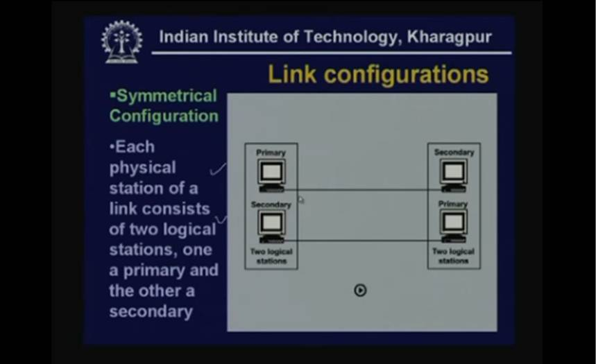 http://study.aisectonline.com/images/Lecture - 17 Data Link Control.jpg