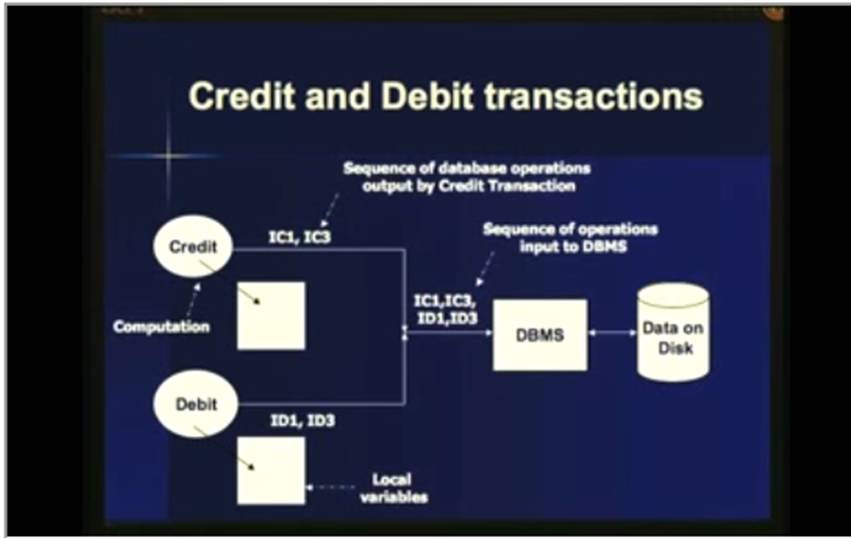 http://study.aisectonline.com/images/Lecture - 17 Transaction Processing Concepts.jpg