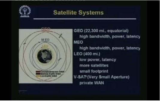 http://study.aisectonline.com/images/Lecture - 18 Satellite Communication.jpg
