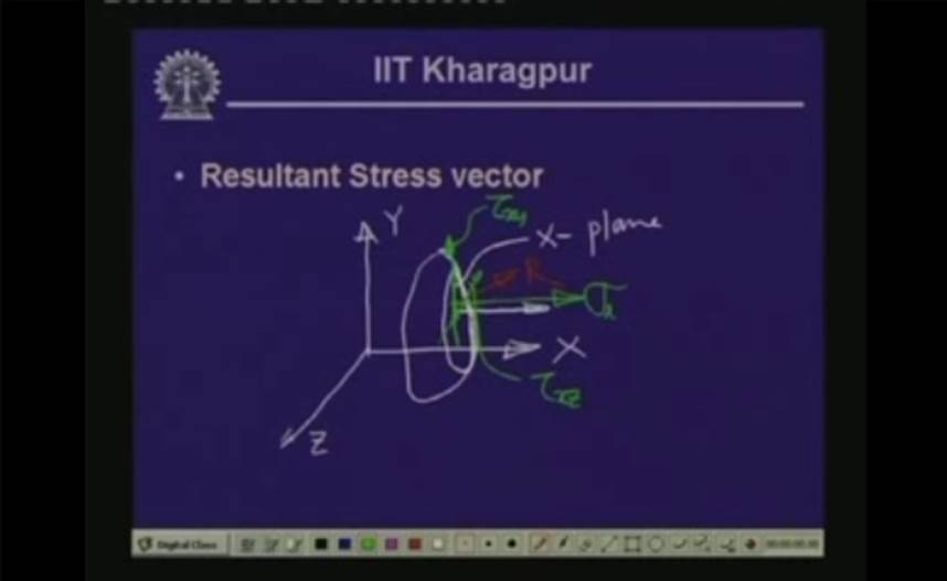 http://study.aisectonline.com/images/Lecture - 2 Analysis of Stress - 1.jpg