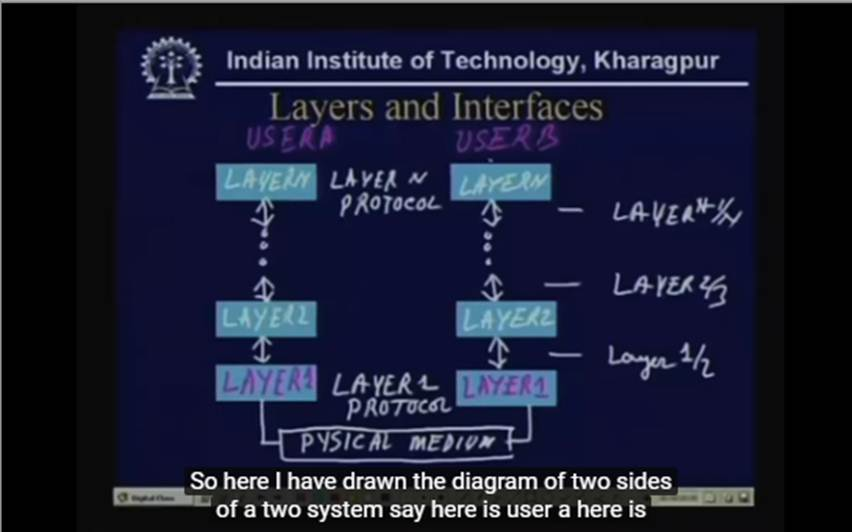 http://study.aisectonline.com/images/Lecture - 2 Layered Architecture.jpg