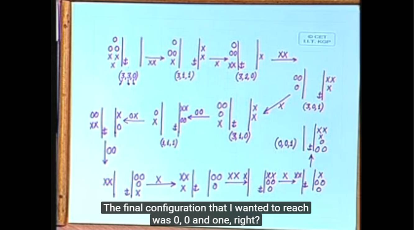 http://study.aisectonline.com/images/Lecture - 2 Problem Solving by Search.jpg