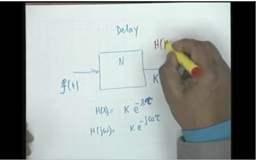 http://study.aisectonline.com/images/Lecture - 20 Concept of Delay and Introduction.jpg