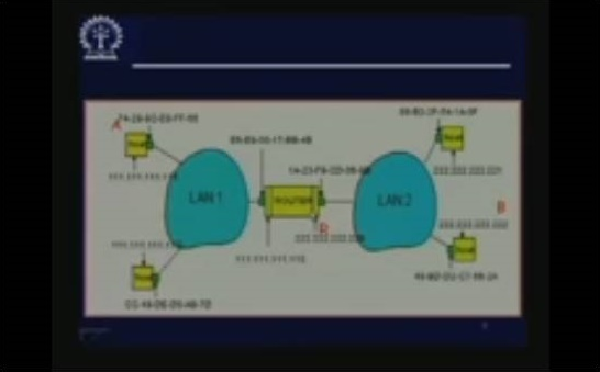 http://study.aisectonline.com/images/Lecture - 21 Local Internetworking.jpg