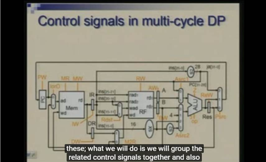 http://study.aisectonline.com/images/Lecture - 21 Processor Design - Control for Multi Cycle.jpg