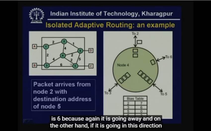 http://study.aisectonline.com/images/Lecture - 21 Routing - II.jpg
