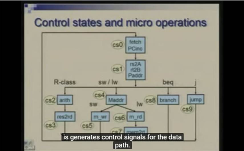 http://study.aisectonline.com/images/Lecture - 22 Processor Design Micro programmed Control.jpg