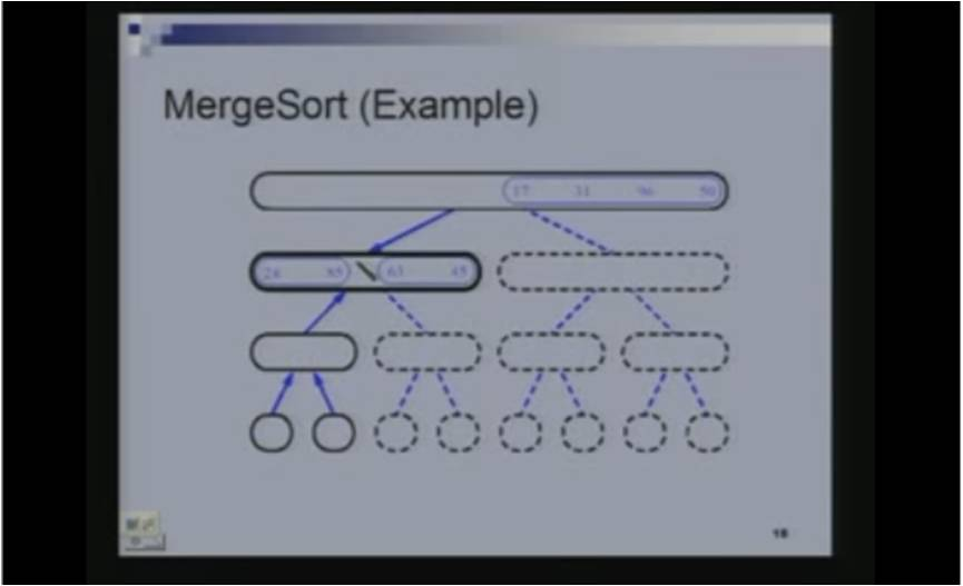 http://study.aisectonline.com/images/Lecture - 22 Why Sorting.jpg