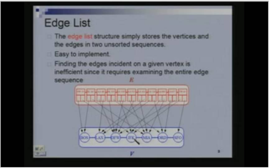 http://study.aisectonline.com/images/Lecture - 25 Data Structures for Graphs.jpg
