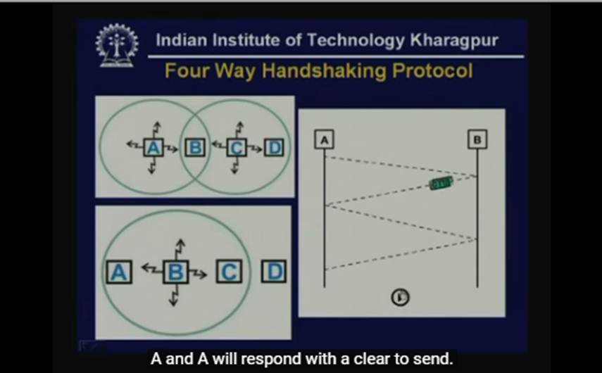 http://study.aisectonline.com/images/Lecture - 26 Medium Access Control - II.jpg