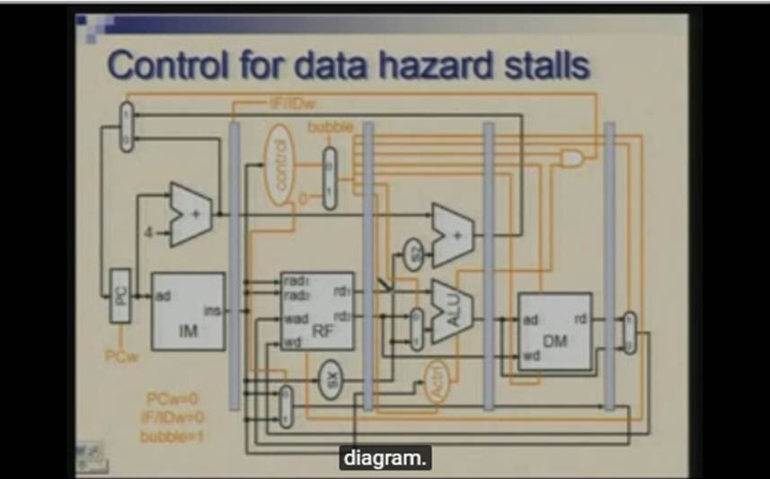 http://study.aisectonline.com/images/Lecture - 26 Pipelined Processor Design-Handling Data.jpg
