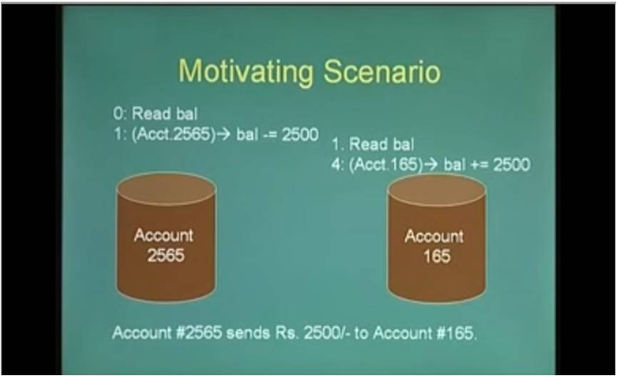 http://study.aisectonline.com/images/Lecture - 27 Introduction to Transaction Recovery.jpg