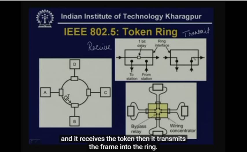 http://study.aisectonline.com/images/Lecture - 28 IEEE 802 LANs.jpg