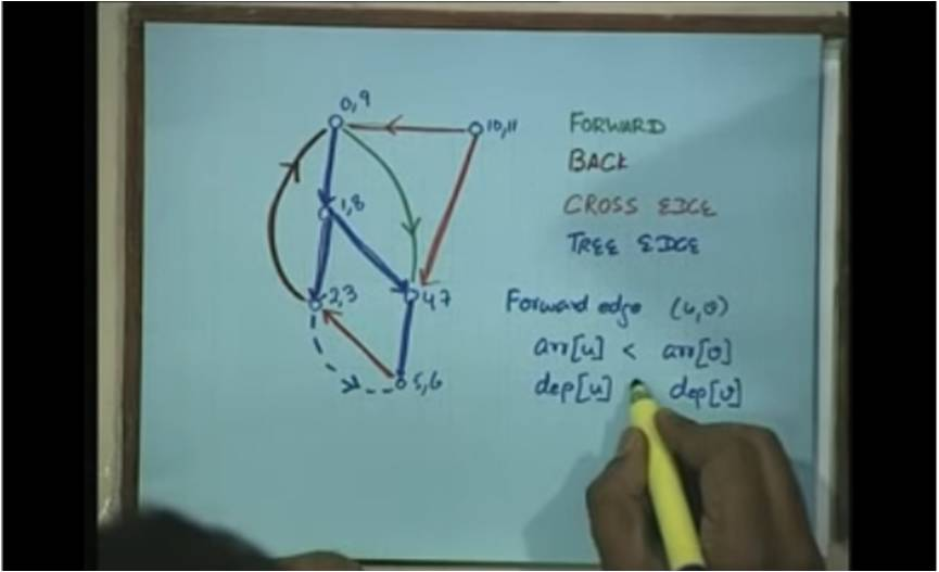 http://study.aisectonline.com/images/Lecture - 29 DFS in Directed Graphs.jpg
