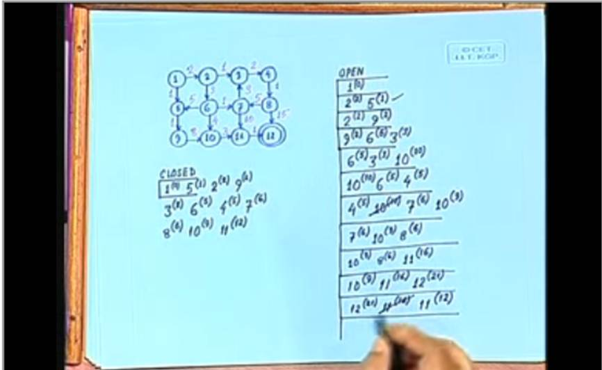 http://study.aisectonline.com/images/Lecture - 3 Searching with Costs.jpg