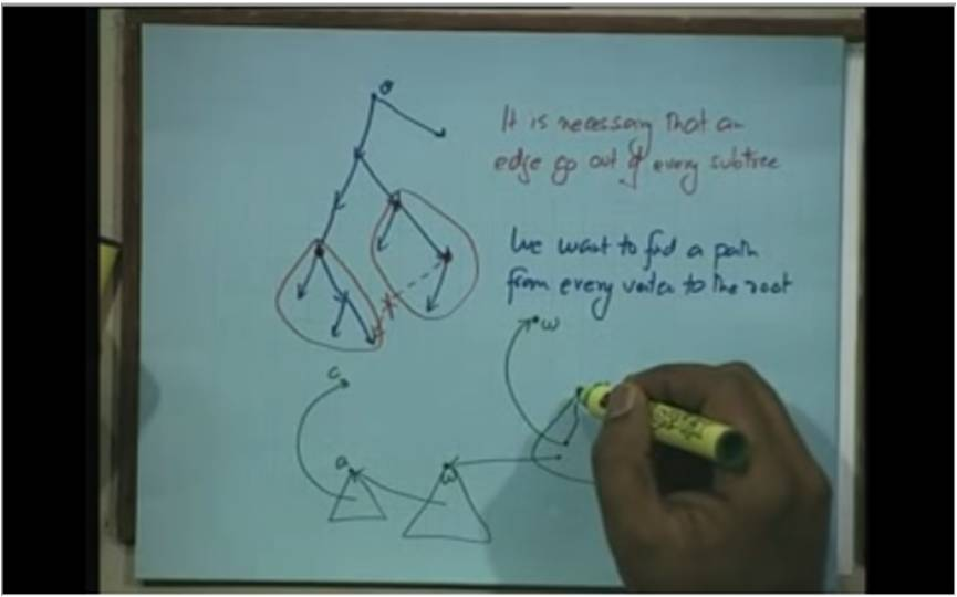 http://study.aisectonline.com/images/Lecture - 30 Applications of DFS in Directed Graphs.jpg