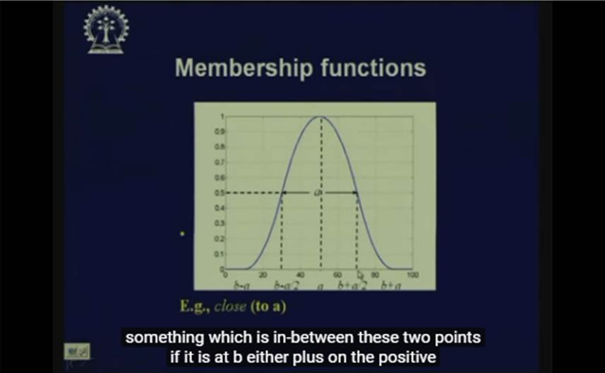 http://study.aisectonline.com/images/Lecture - 30 Fuzzy Reasoning - I.jpg