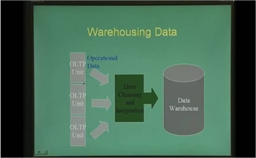 http://study.aisectonline.com/images/Lecture - 30 Introduction to Data Warehousing and OLAP.jpg