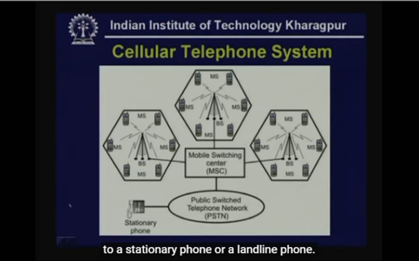 http://study.aisectonline.com/images/Lecture - 31 Cellular Telephone Systems.jpg