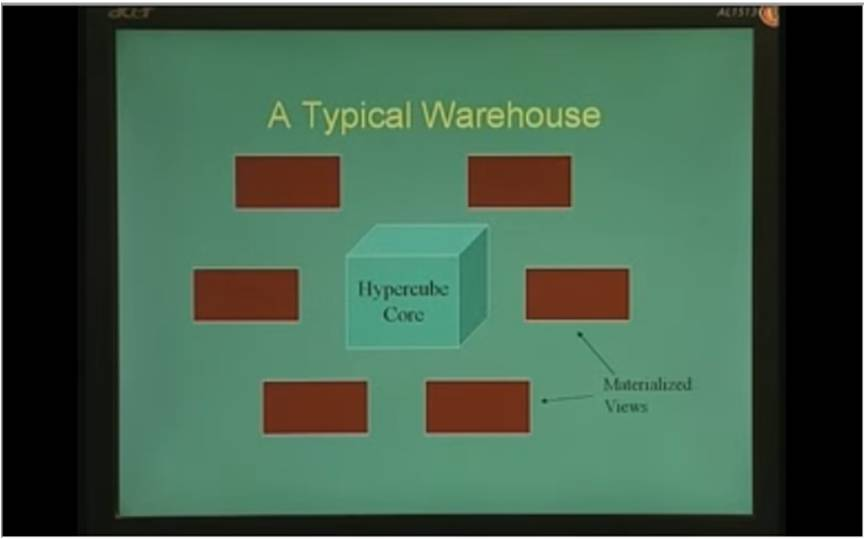 http://study.aisectonline.com/images/Lecture - 31 Introduction to Data Warehousing nad OLAP.jpg