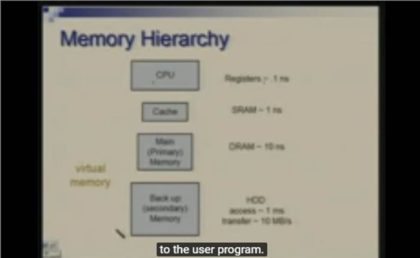 http://study.aisectonline.com/images/Lecture - 31 Memory Hierarchy - Virtual Memory.jpg