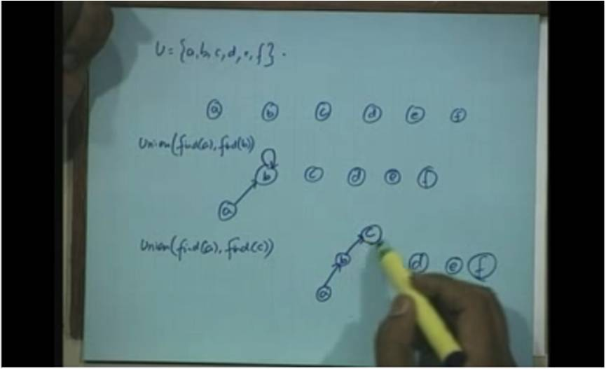 http://study.aisectonline.com/images/Lecture - 31 Minimum Spanning Trees.jpg