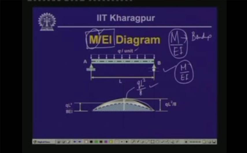 http://study.aisectonline.com/images/Lecture - 32 Deflection of Beams - III.jpg
