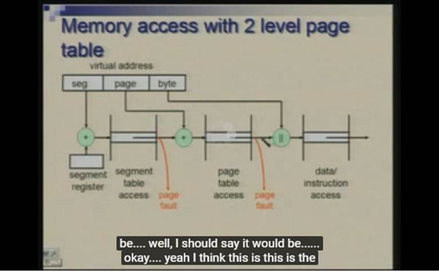 http://study.aisectonline.com/images/Lecture - 32 Memory Hierarchy - Virtual Memory.jpg